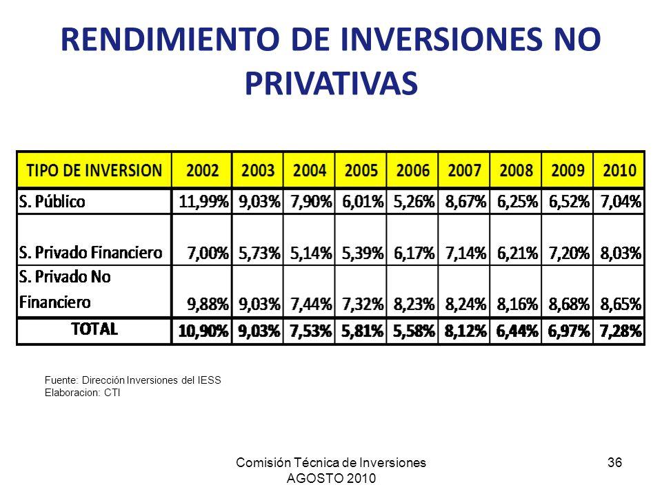 Comisión Técnica de Inversiones AGOSTO 2010 36 Fuente: Dirección Inversiones del IESS Elaboracion: CTI RENDIMIENTO DE INVERSIONES NO PRIVATIVAS