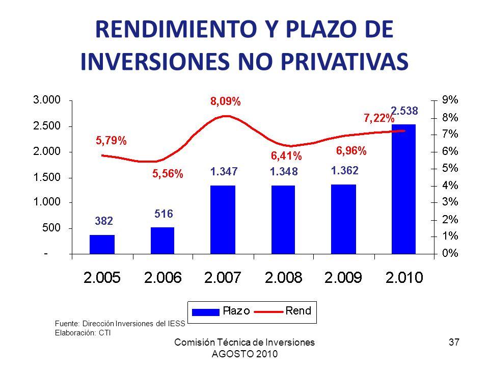 Comisión Técnica de Inversiones AGOSTO 2010 37 Fuente: Dirección Inversiones del IESS Elaboración: CTI RENDIMIENTO Y PLAZO DE INVERSIONES NO PRIVATIVA