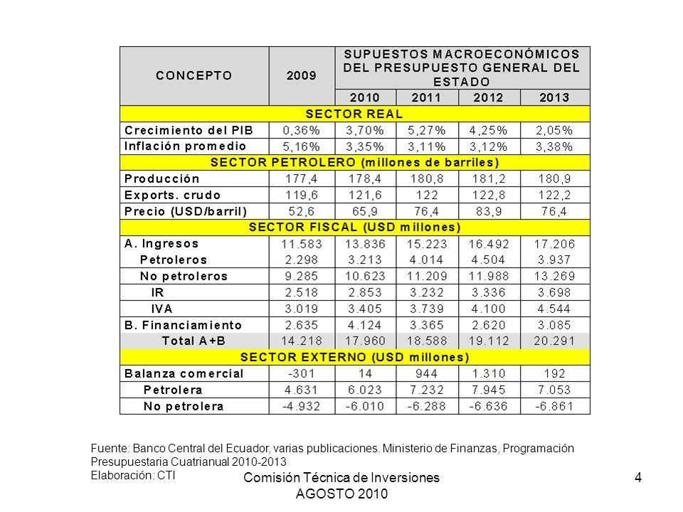 Comisión Técnica de Inversiones AGOSTO 2010 4 Fuente: Banco Central del Ecuador, varias publicaciones. Ministerio de Finanzas, Programación Presupuest
