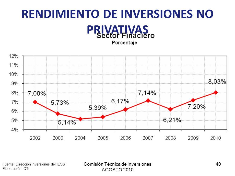 Comisión Técnica de Inversiones AGOSTO 2010 40 RENDIMIENTO DE INVERSIONES NO PRIVATIVAS Fuente: Dirección Inversiones del IESS Elaboración: CTI