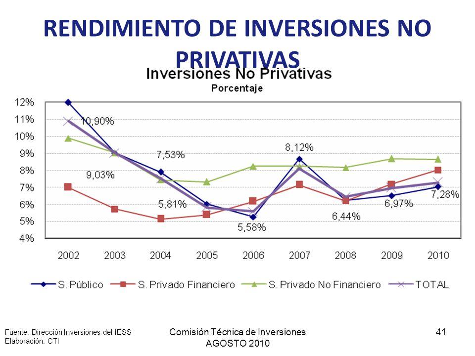 Comisión Técnica de Inversiones AGOSTO 2010 41 RENDIMIENTO DE INVERSIONES NO PRIVATIVAS Fuente: Dirección Inversiones del IESS Elaboración: CTI