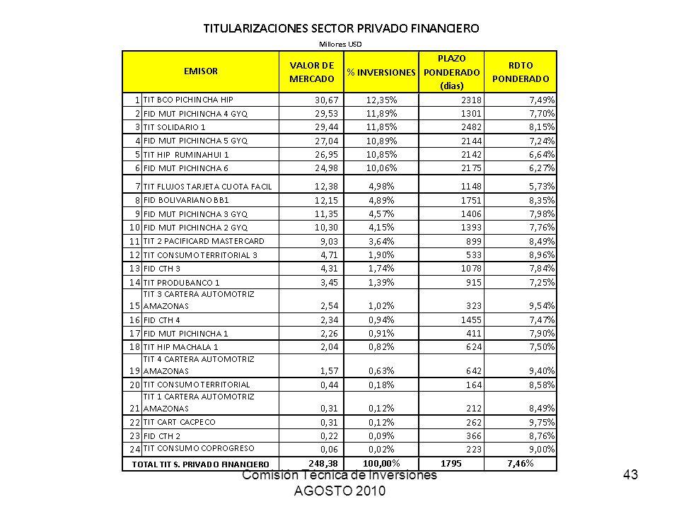 Comisión Técnica de Inversiones AGOSTO 2010 43