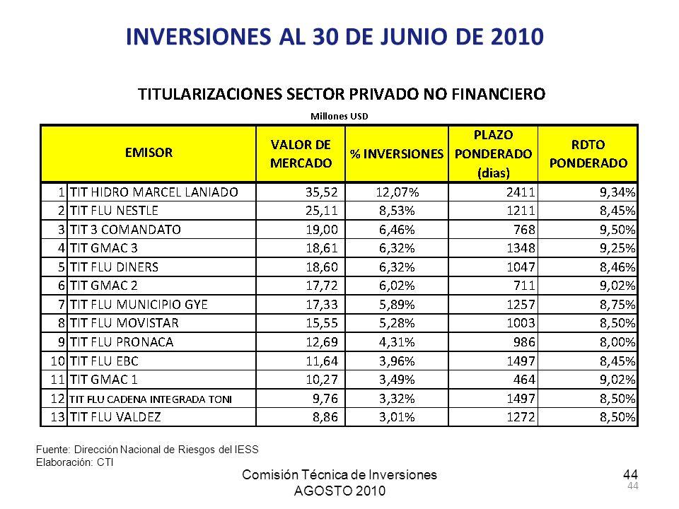 Comisión Técnica de Inversiones AGOSTO 2010 44 INVERSIONES AL 30 DE JUNIO DE 2010 Fuente: Dirección Nacional de Riesgos del IESS Elaboración: CTI
