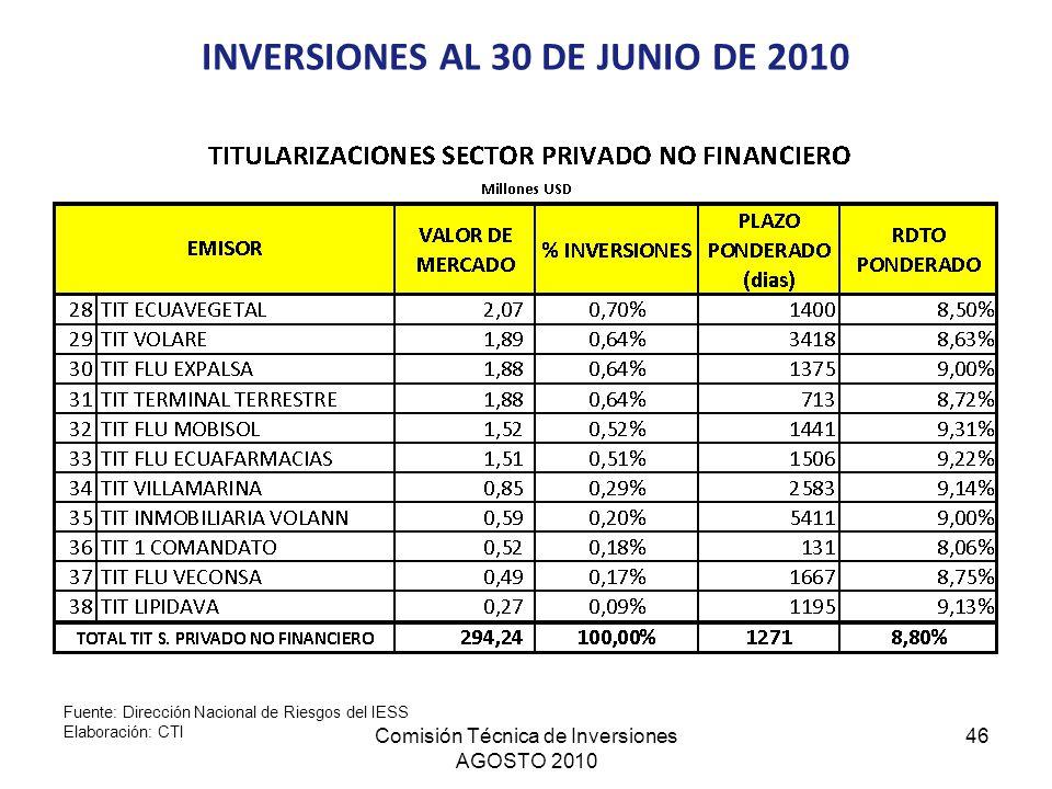Comisión Técnica de Inversiones AGOSTO 2010 46 INVERSIONES AL 30 DE JUNIO DE 2010 Fuente: Dirección Nacional de Riesgos del IESS Elaboración: CTI