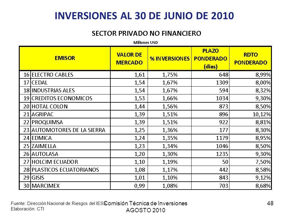 Comisión Técnica de Inversiones AGOSTO 2010 48 INVERSIONES AL 30 DE JUNIO DE 2010 Fuente: Dirección Nacional de Riesgos del IESS Elaboración: CTI