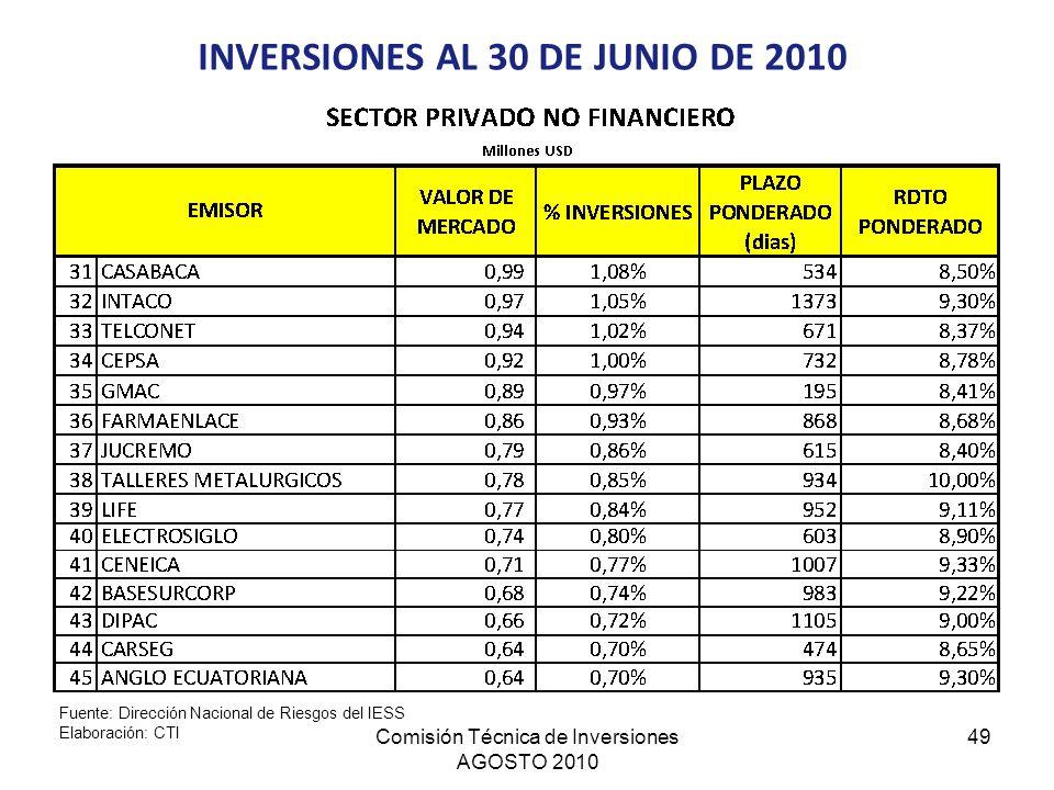 Comisión Técnica de Inversiones AGOSTO 2010 49 INVERSIONES AL 30 DE JUNIO DE 2010 Fuente: Dirección Nacional de Riesgos del IESS Elaboración: CTI