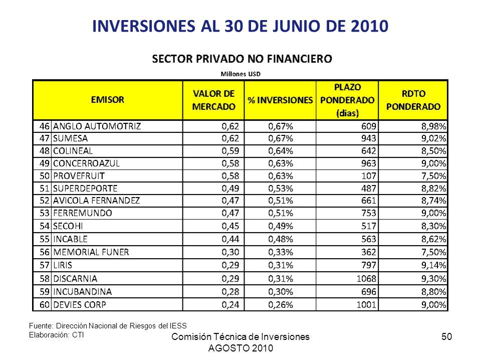 Comisión Técnica de Inversiones AGOSTO 2010 50 INVERSIONES AL 30 DE JUNIO DE 2010 Fuente: Dirección Nacional de Riesgos del IESS Elaboración: CTI