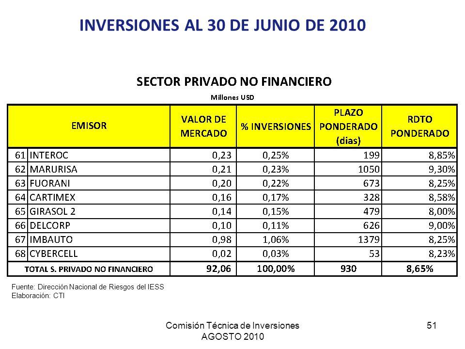 Comisión Técnica de Inversiones AGOSTO 2010 51 INVERSIONES AL 30 DE JUNIO DE 2010 Fuente: Dirección Nacional de Riesgos del IESS Elaboración: CTI