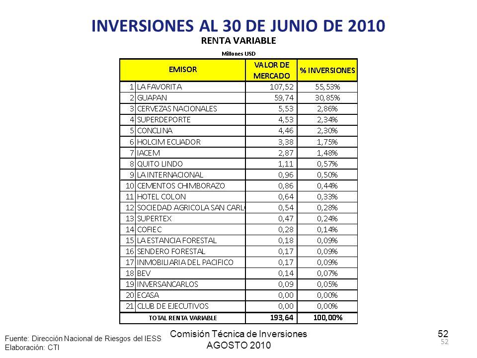 Comisión Técnica de Inversiones AGOSTO 2010 52 INVERSIONES AL 30 DE JUNIO DE 2010 Fuente: Dirección Nacional de Riesgos del IESS Elaboración: CTI