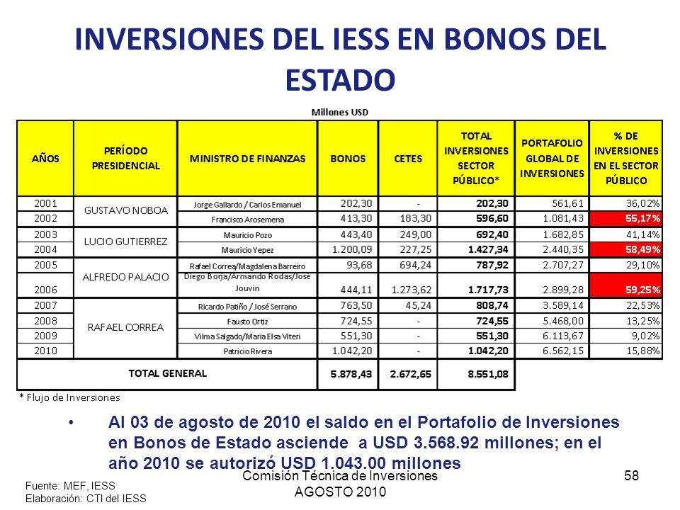 Comisión Técnica de Inversiones AGOSTO 2010 58 INVERSIONES DEL IESS EN BONOS DEL ESTADO Fuente: MEF, IESS Elaboración: CTI del IESS Al 03 de agosto de