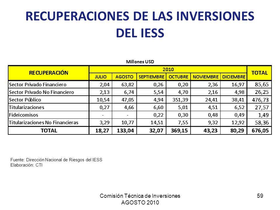 Comisión Técnica de Inversiones AGOSTO 2010 59 RECUPERACIONES DE LAS INVERSIONES DEL IESS Fuente: Dirección Nacional de Riesgos del IESS Elaboración: