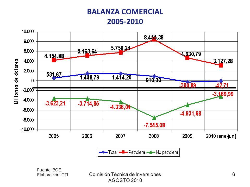 Comisión Técnica de Inversiones AGOSTO 2010 6 BALANZA COMERCIAL 2005-2010 Fuente: BCE. Elaboración: CTI