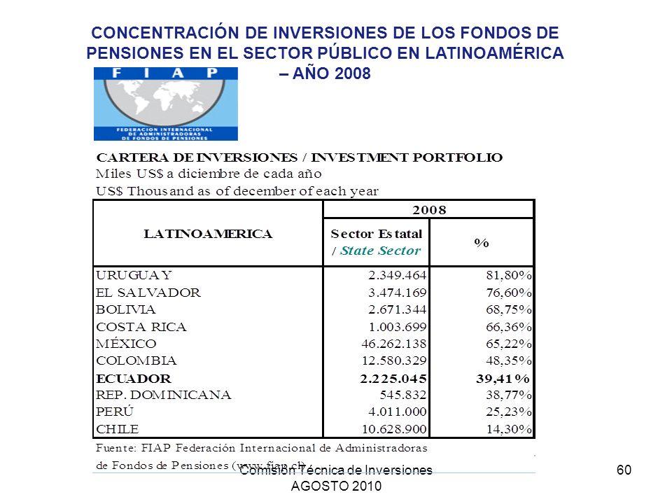 Comisión Técnica de Inversiones AGOSTO 2010 60 CONCENTRACIÓN DE INVERSIONES DE LOS FONDOS DE PENSIONES EN EL SECTOR PÚBLICO EN LATINOAMÉRICA – AÑO 200