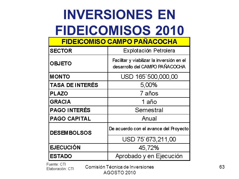 Comisión Técnica de Inversiones AGOSTO 2010 63 INVERSIONES EN FIDEICOMISOS 2010 Fuente: CTI Elaboración: CTI