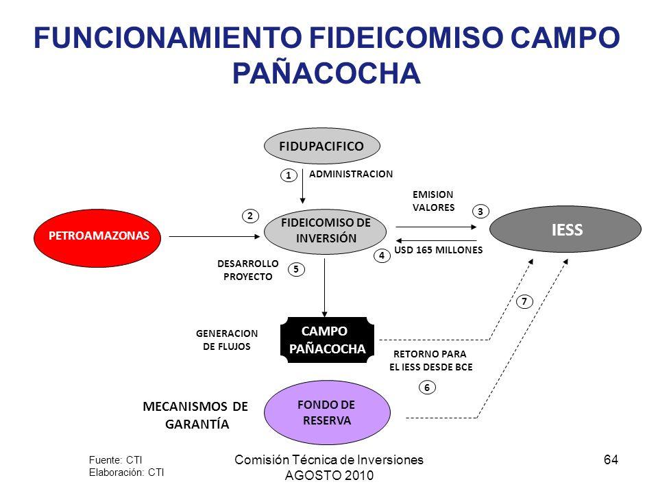 Comisión Técnica de Inversiones AGOSTO 2010 64 FIDUPACIFICO FIDEICOMISO DE INVERSIÓN IESS PETROAMAZONAS MECANISMOS DE GARANTÍA CAMPO PAÑACOCHA RETORNO