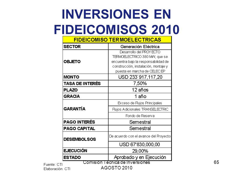 Comisión Técnica de Inversiones AGOSTO 2010 65 INVERSIONES EN FIDEICOMISOS 2010 Fuente: CTI Elaboración: CTI