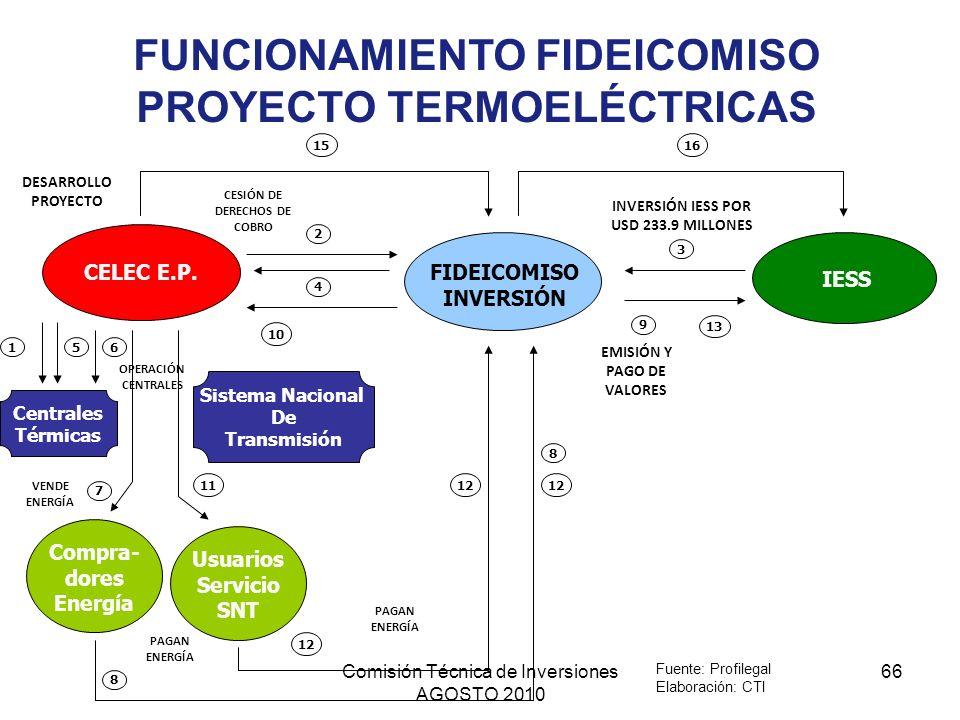 Comisión Técnica de Inversiones AGOSTO 2010 66 FIDEICOMISO INVERSIÓN IESS CELEC E.P. 8 7 5 4 3 2 1 Compra- dores Energía Centrales Térmicas 6 10 Siste