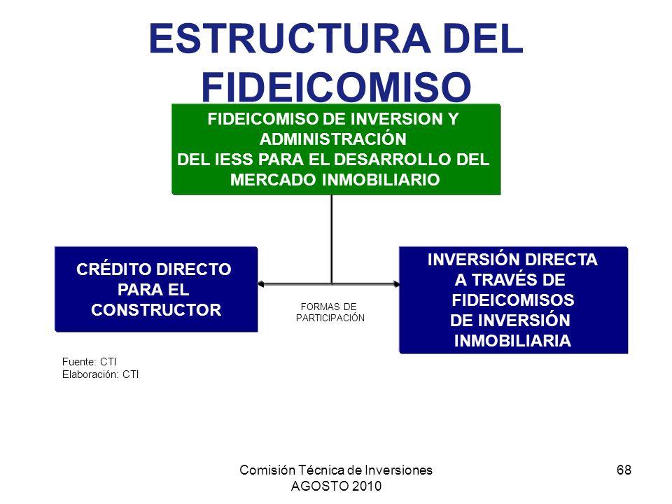 Comisión Técnica de Inversiones AGOSTO 2010 68 ESTRUCTURA DEL FIDEICOMISO Fuente: CTI Elaboración: CTI FIDEICOMISO DE INVERSION Y ADMINISTRACIÓN DEL I