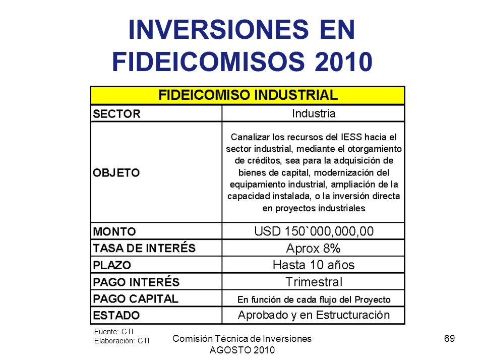 Comisión Técnica de Inversiones AGOSTO 2010 69 INVERSIONES EN FIDEICOMISOS 2010 Fuente: CTI Elaboración: CTI
