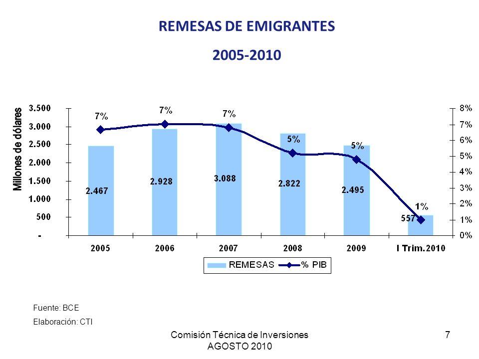Comisión Técnica de Inversiones AGOSTO 2010 7 REMESAS DE EMIGRANTES 2005-2010 Fuente: BCE Elaboración: CTI