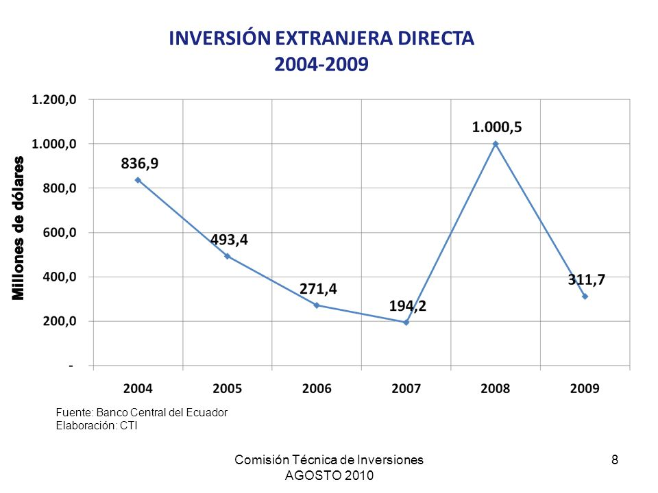 Comisión Técnica de Inversiones AGOSTO 2010 8 INVERSIÓN EXTRANJERA DIRECTA 2004-2009 Fuente: Banco Central del Ecuador Elaboración: CTI