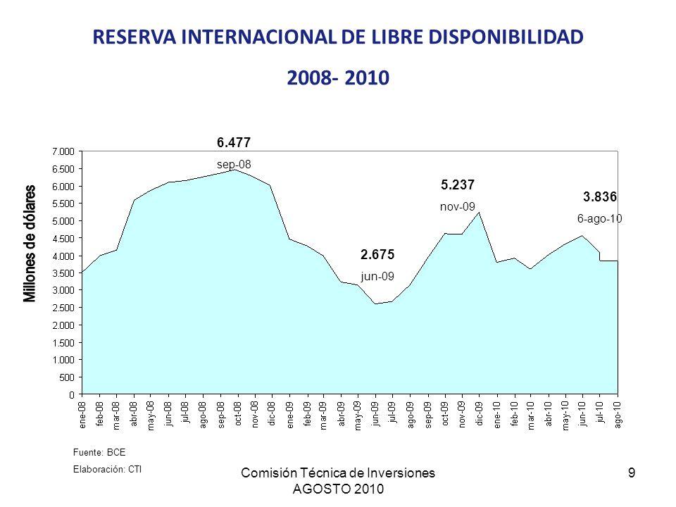 Comisión Técnica de Inversiones AGOSTO 2010 9 RESERVA INTERNACIONAL DE LIBRE DISPONIBILIDAD 2008- 2010 Fuente: BCE Elaboración: CTI 3.836 6-ago-10 5.2