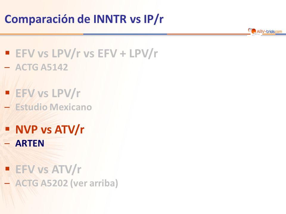 Diseño Objetivo –No inferioridad de NVP vs ATV/r en S48: % HIV RNA < 50 c/mL confirmado antes de S48 sin rebote subsecuente* o cambio de terapia por análisis ITT, NC=F (margen inferior del IC 95% de dos colas para la diferencia = - 12%) NVP 200 mg BID * + TDF/FTC cf ATV/r 300/100 mg QD + TDF/FTC fdc S144 *Randomización estratificada por HIV RNA ( 100,000 c/mL) y CD4 ( 50/mm 3 ) en el cribado S48 NVP 400 mg QD * + TDF/FTC fdc * Dosis inicial de NVP 200 mg QD por los primeros 14 días ARTEN Estudio ARTEN: NVP vs ATV/r, en combinación con TDF/FTC n = 188 n = 193 > 18 años Naïve de ARV o < 7 días de exposición previa a ARV Recuento de CD4 < 400/mm 3 en hombres, < 250/mm 3 en mujeres Randomización * 1:1:1 Etiqueta abierta * HIV RNA < 50 c/mL en S24, S36 y S48NC=F: no completado igual a fallo Soriano V, Antivir Ther.
