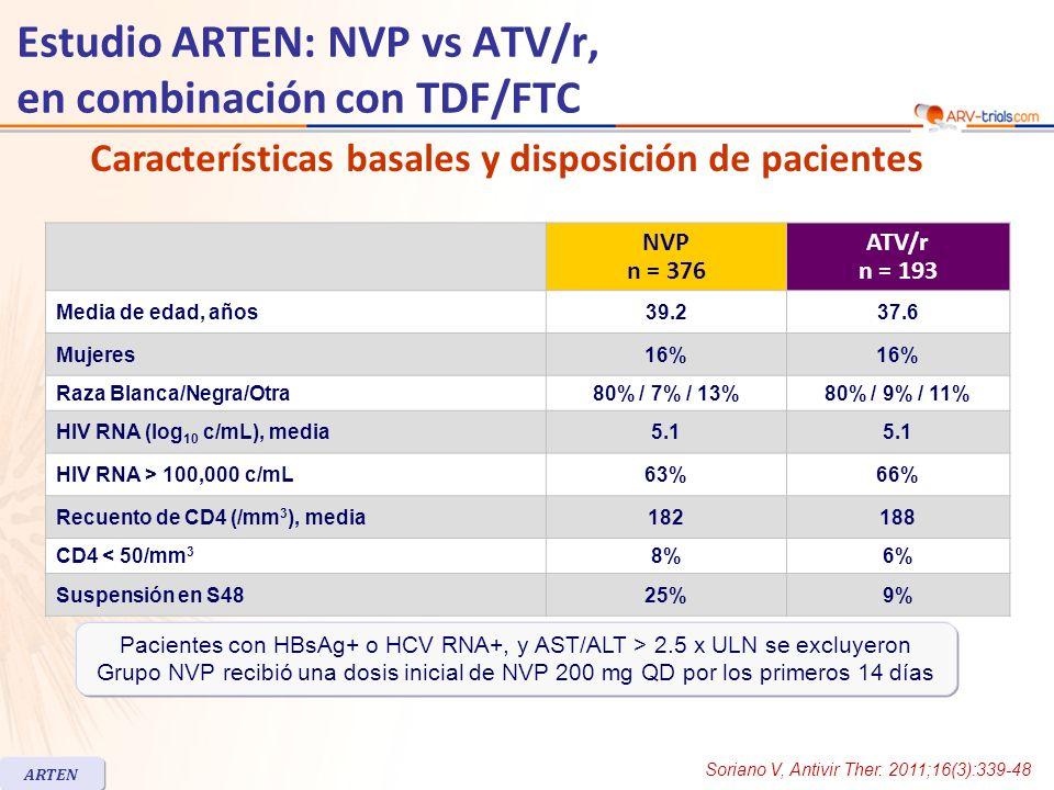 Estudio ARTEN: NVP vs ATV/r, en combinación con TDF/FTC NVP n = 376 ATV/r n = 193 Media de edad, años39.237.6 Mujeres16% Raza Blanca/Negra/Otra80% / 7% / 13%80% / 9% / 11% HIV RNA (log 10 c/mL), media5.1 HIV RNA > 100,000 c/mL63%66% Recuento de CD4 (/mm 3 ), media182188 CD4 < 50/mm 3 8%6% Suspensión en S4825%9% Características basales y disposición de pacientes ARTEN Pacientes con HBsAg+ o HCV RNA+, y AST/ALT > 2.5 x ULN se excluyeron Grupo NVP recibió una dosis inicial de NVP 200 mg QD por los primeros 14 días Soriano V, Antivir Ther.