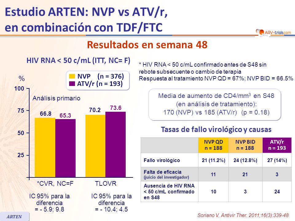 HIV RNA < 50 c/mL (ITT, NC= F) IC 95% para la diferencia = - 5.9; 9.8 IC 95% para la diferencia = - 10.4; 4.5 Resultados en semana 48 ARTEN Estudio ARTEN: NVP vs ATV/r, en combinación con TDF/FTC Media de aumento de CD4/mm 3 en S48 (en análisis de tratamiento): 170 (NVP) vs 185 (ATV/r) (p = 0.18) NVP QD n = 188 NVP BID n = 188 ATV/r n = 193 Fallo virológico21 (11.2%)24 (12.8%)27 (14%) Falta de eficacia (juicio del investigador) 11213 Ausencia de HIV RNA < 50 c/mL confirmado en S48 10324 Tasas de fallo virológico y causas * HIV RNA < 50 c/mL confirmado antes de S48 sin rebote subsecuente o cambio de terapia Respuesta al tratamiento NVP QD = 67%; NVP BID = 66.5% 66.8 65.3 70.2 73.6 Análisis primario 25 50 100 75 % NVP (n = 376) ATV/r (n = 193) *CVR, NC=FTLOVR Soriano V, Antivir Ther.