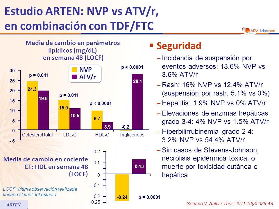 Estudio ARTEN: NVP vs ATV/r, en combinación con TDF/FTC Resumen - Conclusiones –NVP fue virológicamente no inferior a ATV/r en S48, en combinación con TDF/FTC –Respuesta inmunológica similar para NVP y ATV/r –NVP demostró un perfil lipídico más favorable que ATV/r –Ambos regímenes de NVP fueron similares en términos de respuesta virológica y seguridad –La tasa y severidad de eventos adversos fueron similares entre los grupos, pero las suspensiones por eventos adversos fueron más frecuentes en los pacientes con NVP que con ATV/r –Para pacientes con recuento de CD4 < 250/mm 3 en mujeres y < 400/mm 3 en hombres, NVP + TDF/FTC es una alternativa a ATV/r + TDF/FTC para terapia antirretroviral de primera línea ARTEN Soriano V, Antivir Ther.