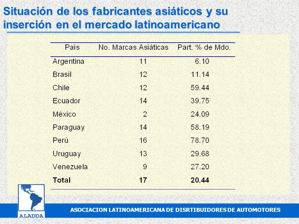 ASOCIACION MEXICANA DE DISTRIBUIDORES DE AUTOMOTORES, A.C. Fusiones, alianzas y adquisiciones entre fábricas l De la década de los 90 a la fecha ASOCI
