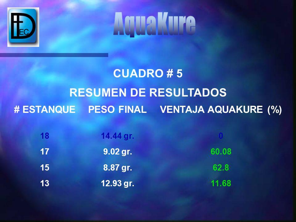 CUADRO # 5 RESUMEN DE RESULTADOS # ESTANQUEPESO FINALVENTAJA AQUAKURE (%) 1814.44 gr.0 179.02 gr.60.08 158.87 gr.62.8 1312.93 gr.11.68