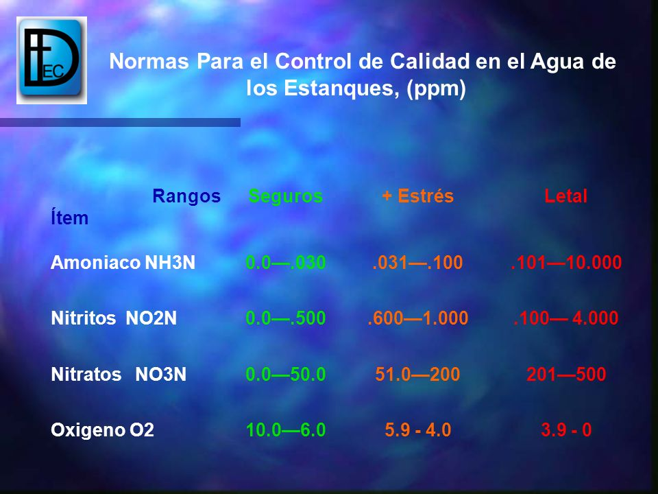 Normas Para el Control de Calidad en el Agua de los Estanques, (ppm) Rangos Ítem Seguros+ EstrésLetal Amoniaco NH3N0.0.030.031.100.10110.000 Nitritos