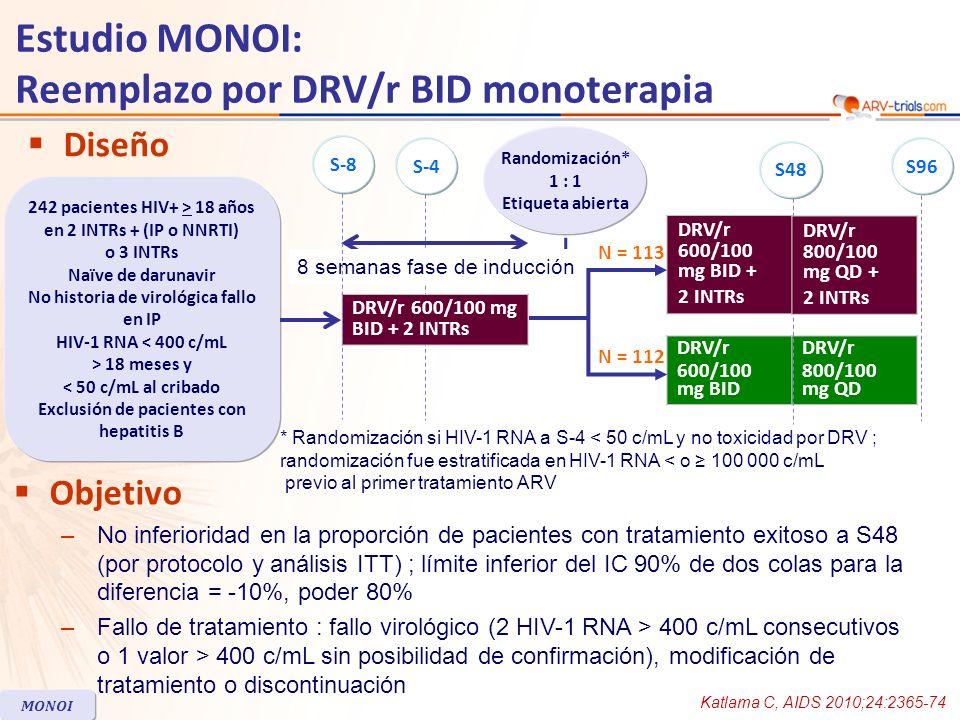 DRV/r BID + 2 INTRs N = 113 DRV/r BID monoterapia N = 112 Edad mediana, años4546 Mujeres23%26% Usuario de drogas IV3%9% CDC estadio C19%13% Hepatitis C positivo3%4% CD4, mediana/mm 3 582585 Duración de ARV tratamiento, mediana años8.911.7 Exposición previa a IP89%83% Régimen al cribado 2 INTRs + IP 2 INTRs + NNRTI 3 INTRs 74% 19% 6% 64% 20% 14% Discontinuación a S48, n (%)911 Eventos adversos54 Fallo virológico03 Características basales y disposición de pacientes Estudio MONOI: Reemplazo por DRV/r BID monoterapia Katlama C, AIDS 2010;24:2365-74 MONOI