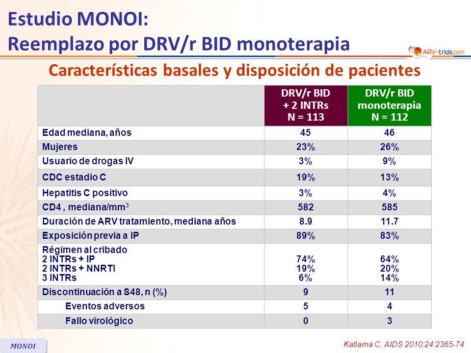 Punto final primario: éxito terapéutico (HIV-1 RNA < 400 c/mL) en S48 Estudio MONOI: Reemplazo por DRV/r BID monoterapia Katlama C, AIDS 2010;24:2365-74 MONOI No inferioridad de DRV/r monoterapia no demostrada DRV/r + 2 INTRsDRV/r BID monoterapia 0 25 50 100 75 99 87.5 102 % 92 102113112 94.1 N= 95% CI para la diferencia = - 9.1 ; - 0.8 95% CI para la diferencia = - 11.2 ; 2.1 95% CI para la diferencia = -2 ; 6.8 100 97.7 95% CI para la diferencia = - 26 ; -1.2 86.2 100 43393329 HIV-1 RNA < 100.000 c/mL HIV-1 RNA > 100.000 c/mL ITT PP por estrato HIV-1 RNA al cribado Por protocolo (PP)