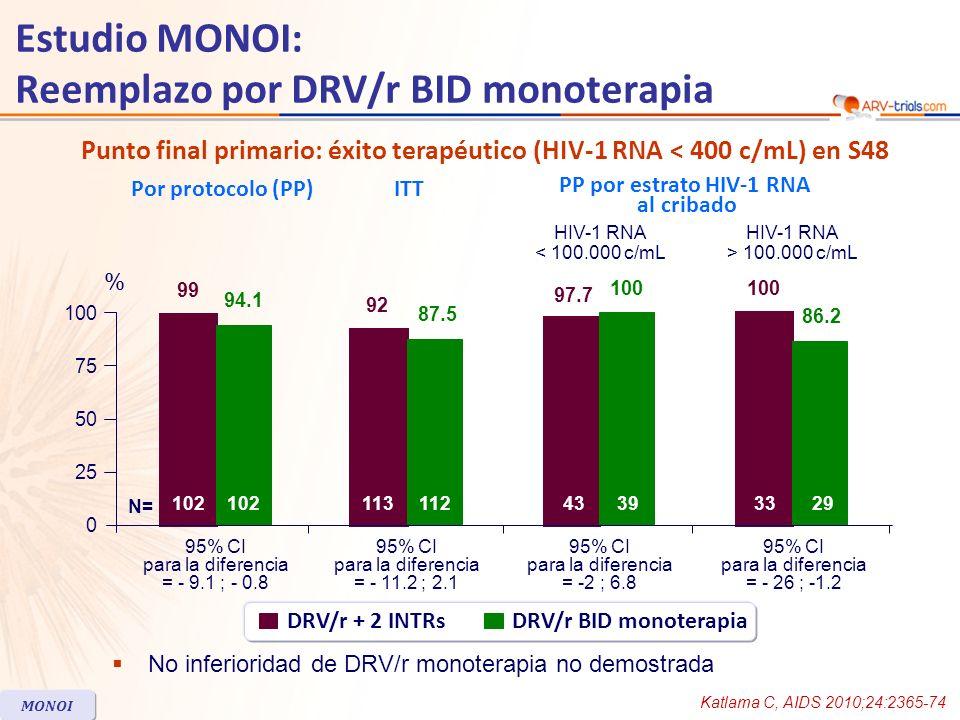 HIV-1 RNA < 50 c/mL en S48 Estudio MONOI: Reemplazo por DRV/r BID monoterapia Katlama C, AIDS 2010;24:2365-74 MONOI DRV/r + 2 INTRsDRV/r BID monoterapia ITT PP por HIV-1 RNA estrato previo al tratamiento ARV Por protocolo (PP) HIV-1 RNA < 100.000 c/mL HIV-1 RNA > 100.000 c/mL 80.4 73.2 80.5 73.5 95% CI para la diferencia = - 18.4 ; 4.7 95% CI para la diferencia = - 18.3 ; 3.7 95% CI para la diferencia = -21.0 ; 16.3 74.4 76.7 95% CI para la diferencia = - 36.7 ; 4.9 69 84.8 0 25 50 100 75 % N=102 11311243393329