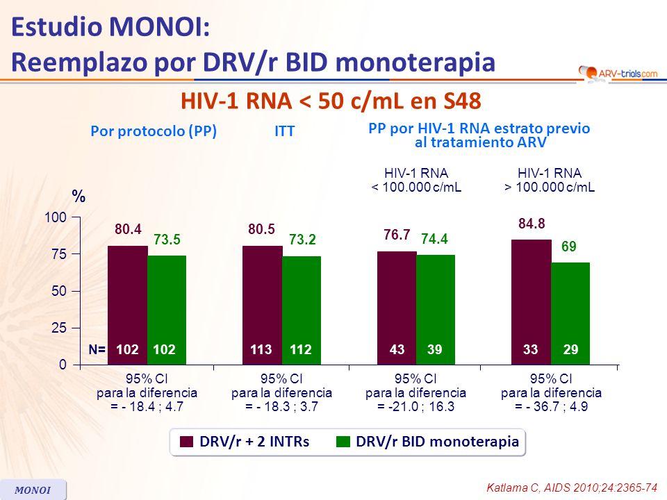 Fallo virológico –3 en la rama DRV/r monoterapia rama vs ninguno en la rama triple terapia –1 paciente con la mutación V11I (presente en el genotipo basal) Resistencia –No mutaciones de resistencia a DRV en 13 pacientes con 2 consecutivas HIV- 1 RNA > 50 c/mL (11 en rama monoterapia y 2 en rama triple terapia) Recuento de CD4 –Sin diferencia en la mediana de incremento entre grupos Adherencia –Adherencia fue asociada con éxito virológico HIV-RNA basal entre 50 y 400 c/mL fue asociado con subsecuente HIV-1 RNA > 50 c/mL 2 pacientes con síntomas basal tuvieron HIV-1 RNA > 50 c/mL en LCR (330 ; 580), con carga viral < 50 c/mL en plasma Otros resultados en S48 Estudio MONOI: Reemplazo por DRV/r BID monoterapia MONOI Katlama C, AIDS 2010;24:2365-74