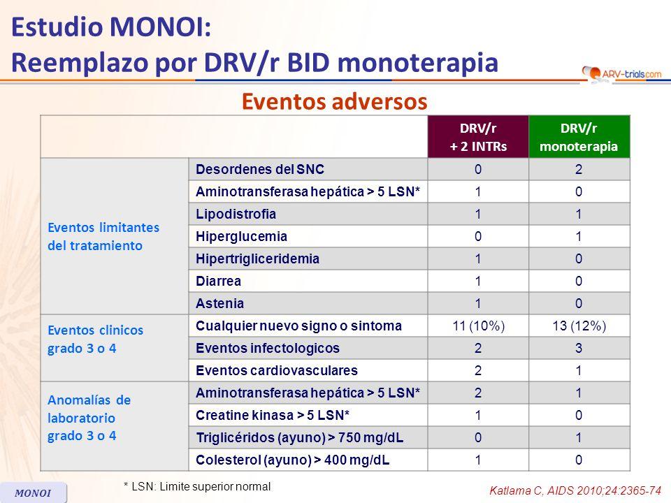 DRV/r + 2 INTRs DRV/r monoterapia Eventos limitantes del tratamiento Desordenes del SNC02 Aminotransferasa hepática > 5 LSN*10 Lipodistrofia11 Hipergl