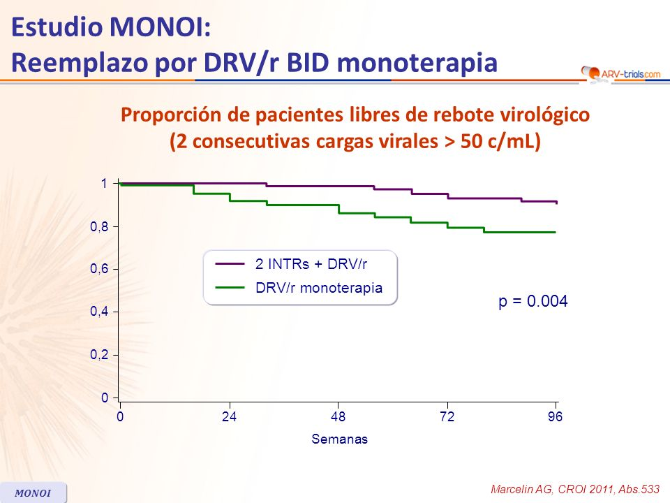 Estudio MONOI: Reemplazo por DRV/r BID monoterapia Marcelin AG, CROI 2011, Abs.533 MONOI Proporción de pacientes libres de rebote virológico (2 consec