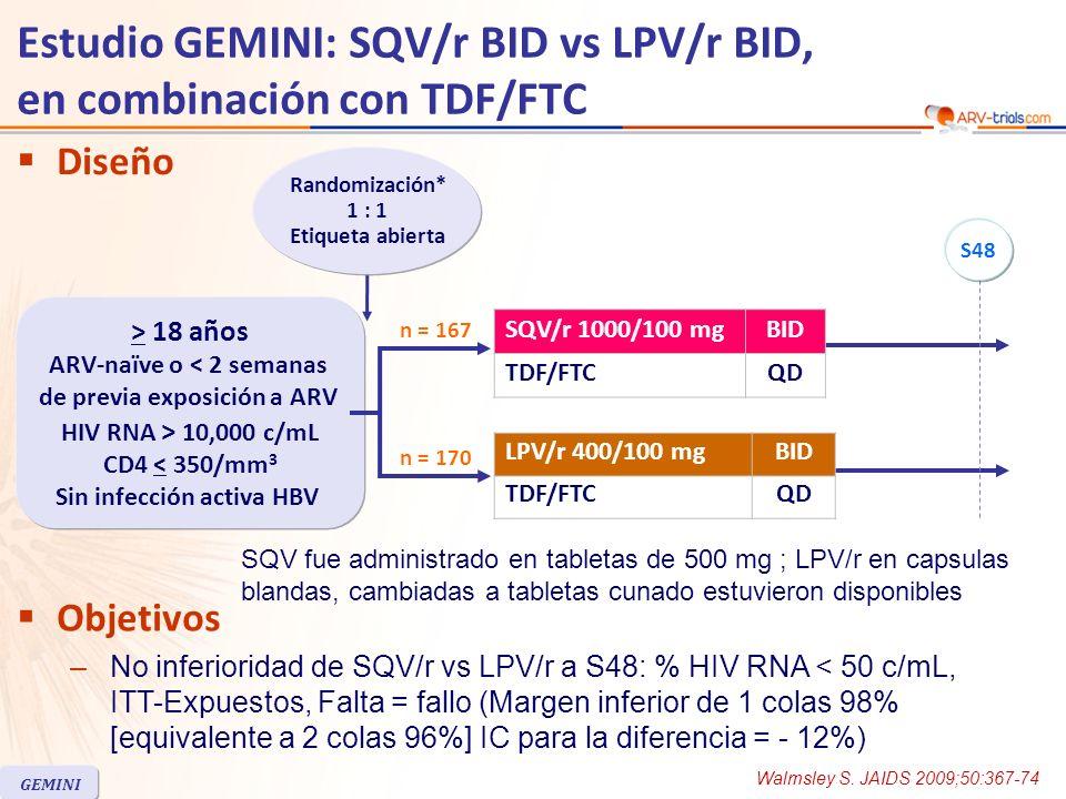 Estudio GEMINI: SQV/r BID vs LPV/r BID, en combinación con TDF/FTC SQV/r n = 167 LPV/r n = 170 Mediana edad, años3837 Mujeres19%23% Blancos/Negros/Otros50% / 30% / 20%44% / 35% / 21% HIV RNA (log 10 c/mL), media5.20 + 0.535.17 + 0.63 HIV RNA > 100,000 c/mL68%64% CD4/mm 3, mediana142 CD4 < 100/mm 3 40%41% Coinfección Hepatitis C9.6%8.2% Discontinuación previa a S4839 (23%)35 (21%) GEMINI Características basales y disposición de pacientes Walmsley S.