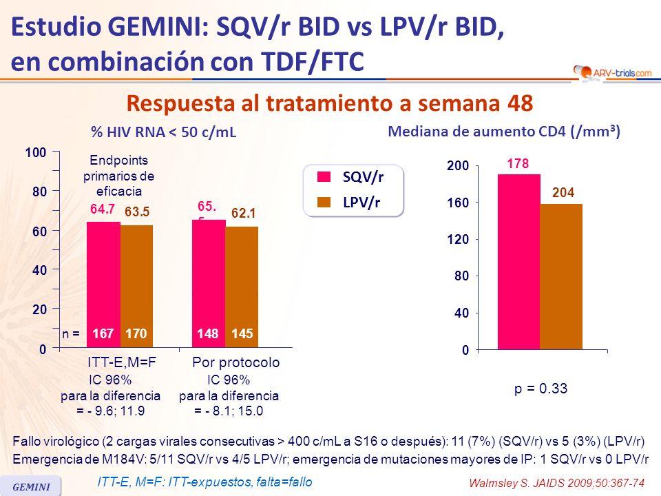 Fallo virológico (2 cargas virales consecutivas > 400 c/mL a S16 o después): 11 (7%) (SQV/r) vs 5 (3%) (LPV/r) Emergencia de M184V: 5/11 SQV/r vs 4/5 LPV/r; emergencia de mutaciones mayores de IP: 1 SQV/r vs 0 LPV/r Mediana de aumento CD4 (/mm 3 )% HIV RNA < 50 c/mL Respuesta al tratamiento a semana 48 ITT-E,M=FPor protocolo SQV/r LPV/r IC 96% para la diferencia = - 9.6; 11.9 Endpoints primarios de eficacia 64.7 65.