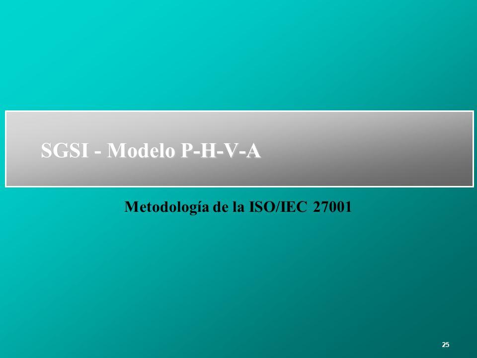 25 SGSI - Modelo P-H-V-A Metodología de la ISO/IEC 27001