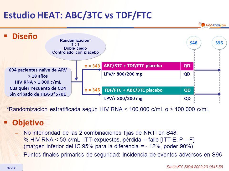 Estudio HEAT: ABC/3TC vs TDF/FTC Randomizados ABC/3TC n = 347 TDF/FTC n = 347 Pacientes tratados elegibles, n343345 Mediana de edad, años38 Mujeres16%20% Raza Blanca/Negra/Otra52% / 36% / 13%51% / 36% / 13% HIV RNA (log 10 c/mL), mediana4.94.8 HIV RNA > 100,000 c/mL45%41% Recuento de células CD4 (/mm 3 ), mediana214193 CD4 < 200/mm 3 47%52% CD4 < 50/mm 3 18%20% HBV positivo/HCV positivo6% / 8%3% / 7% Suspensión a S96n = 109 (32%)n = 124 (36%) Por fallo virológico/eventos adversos, n 8 / 206 / 21 Pérdida de seguimiento/decisión del sujeto /no adherencia, n 45 / 13 / 1052 / 23 / 11 Nota: cambio de INTR (a un INTR distinto de ABC o TDF) permitido si intolerancia; cambio de LPV/r QD a BID permitido si intolerancia gastrointestinal, o a otro IP si intolerancia limitante a LPV/r.