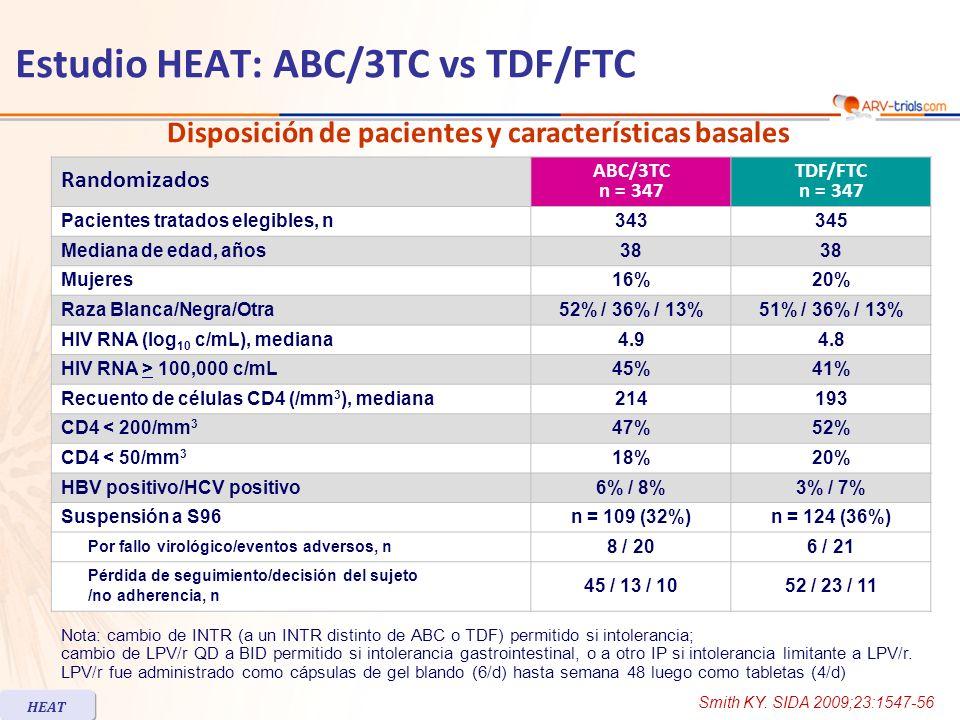 Proporción de pacientes con HIV RNA < 50 c/mL en semana 48 Mediana de aumento de CD4 en S96: 250/mm 3 (ABC/3TC) vs 247/mm 3 (TDF/FTC) Estudio HEAT: ABC/3TC vs TDF/FTC HEAT ITT-E, P = FTLOVR % ABC/3TCTDF/FTC IC 95% para la diferencia = - 6.6; 7.4 Punto final primario de eficacia ITT, P = F Análisis observado, ITT-E ITT-E, P = F estratificado por Carga viral basal (c/mL) < 100 000> 100 000 68 63 64 84 71 63 67 61 62 87 69 65 0 20 40 60 80 100 343n =345343345343345188205155140 Smith KY.