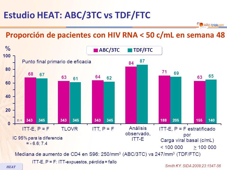 Estudio HEAT: ABC/3TC vs TDF/FTC Seguridad y tolerabilidad (mediana de exposición = 96 semanas) * Incluye sospecha de RHS a ABC (n = 14), síndrome de reconstitución inmune (n = 2), hepatotoxicidad (n = 1) ** Incluye sospecha de RHS a ABC (n = 3), falla renal (n = 2), disminución del aclaramiento renal de creatinina (n = 1) ABC/3TC n = 343 TDF/FTC n = 345 Eventos adversos grado 2-4 relacionados a droga Cualquiera50% 46% Diarrea 19% Náusea8% 6% Incremento de triglicéridos6% Incremento de colesterol7% 4% Disminución de la tasa de filtrado glomerular 5% Sospecha de reacción de hipersensibilidad a ABC 3%<1% Cualquier evento adverso serio relacionado a droga n = 18 * (5%)n = 10 ** (3%) Suspensión por eventos adversos6% HEAT Smith KY.