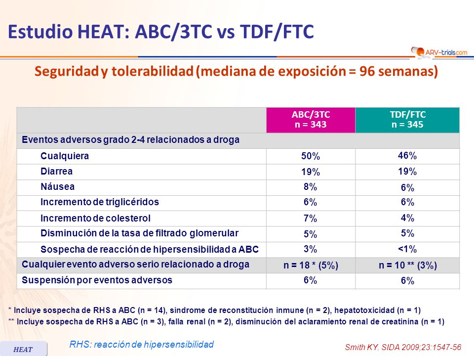 Estudio HEAT: ABC/3TC vs TDF/FTC Cambios en parámetros de laboratorio (lípidos, renal, biomarcadores) Mediana de cambio en relación al basal en S96ABC/3TCTDF/FTC Colesterol total (mg/dL)+ 36+ 28 HDL-colesterol (mg/dL)+ 10+ 12 Cociente Colesterol total: HDL-colesterol- 0.27- 0.44 LDL-colesterol (mg/dL)+ 9+ 8 Triglicéridos (mg/dL)+ 54+ 42 TFG, ecuación MDRD (mL/min/1.73 m 2 )00 Ocurrencia de disfunción tubular renal proximal n = 0n = 5 (1%) Biomarcadores (% de cambio en relación al basal)S48S96S48S96 sVCAM-1- 49- 51- 48- 50 IL-6- 26- 19- 23- 25 hs-CRP- 12- 5- 20- 17 HEAT Smith KY.