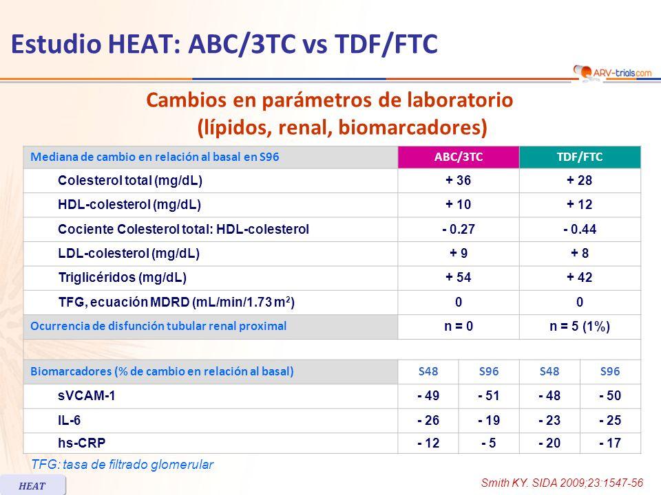 Estudio HEAT: ABC/3TC vs TDF/FTC Conclusiones –Como regímenes antirretrovirales iniciales, ABC/3TC y TDF/FTC, cada uno en combinación con LPV/r QD, tiene la misma tasa de eficacia –Las respuestas de HIV RNA según estrato basal de HIV RNA ( 100,000 c/mL) fueron similares entre los grupos en S48 y S96 –La tasa de fallo virológico fue similar en ambos grupos (14%) –La respuesta de CD4 en S96 fue similar en los 2 grupos –Ambos tratamientos fueron bien tolerados más intolerancia gastrointestinal con TDF/FTC más anormalidades de lípidos con ABC/3TC –Se destaca que la tasa de suspensión fue alta (34% a S96) Smith KY.