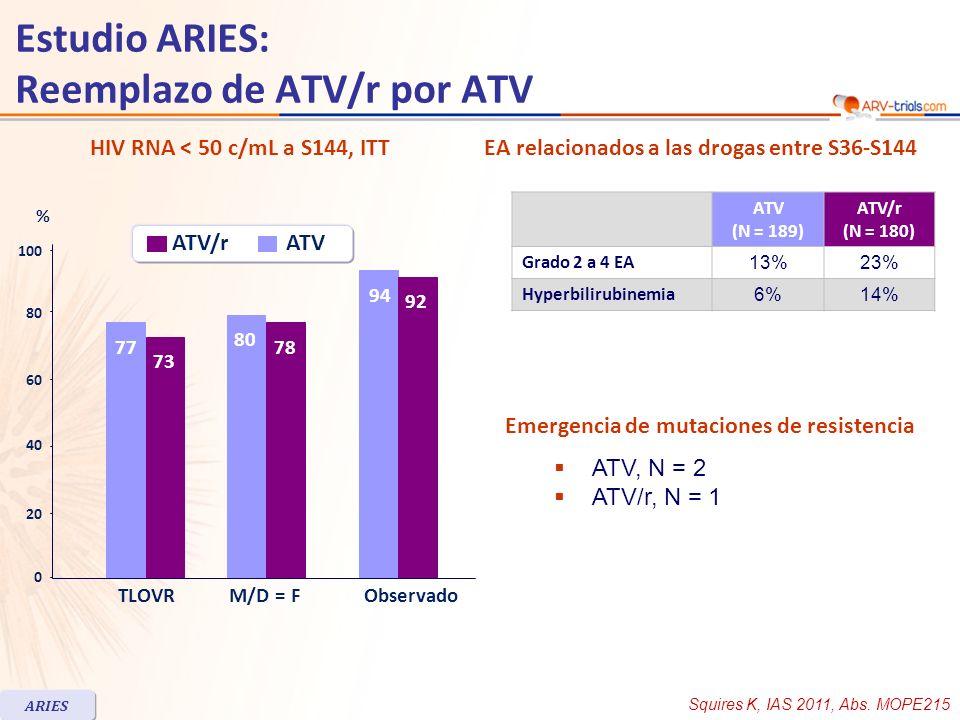 Squires K, IAS 2011, Abs. MOPE215 HIV RNA < 50 c/mL a S144, ITT 0 TLOVRM/D = FObservado 20 60 100 40 80 77 73 78 92 94 80 % ATV/r ATV (N = 189) ATV/r