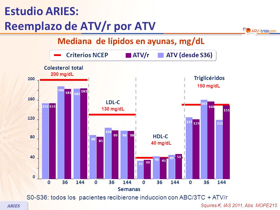 Mediana de lípidos en ayunas, mg/dL Semanas Colesterol total 200 mg/dL LDL-C HDL-C Triglicéridos mg/dL 40 mg/dL 150 mg/dL S0-S36: todos los pacientes recibierone induccion con ABC/3TC + ATV/r Estudio ARIES: Reemplazo de ATV/r por ATV ARIES Criterios NCEPATV/rATV (desde S36) Squires K, IAS 2011, Abs.