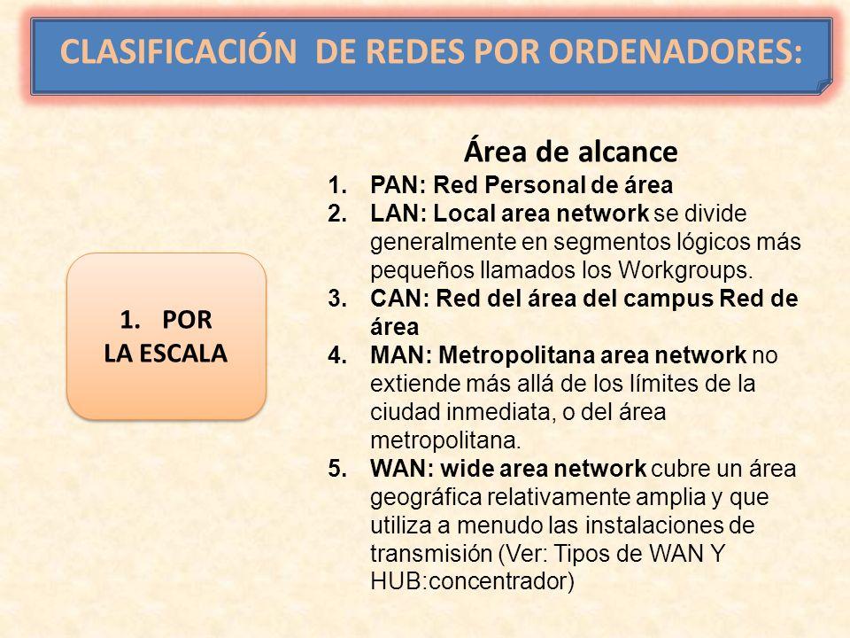 CLASIFICACIÓN DE REDES POR ORDENADORES: 1.POR LA ESCALA 1.POR LA ESCALA Área de alcance 1.PAN: Red Personal de área 2.LAN: Local area network se divid